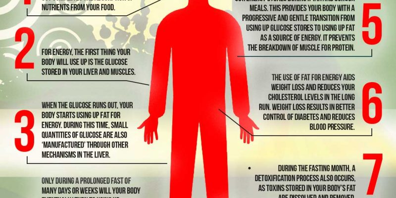 Health during Fasting